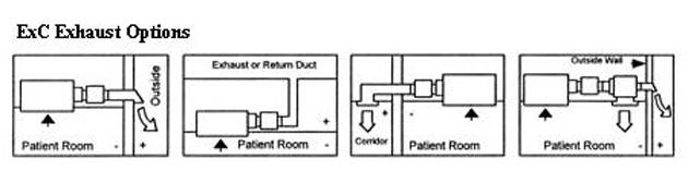 Hospital Negative Pressure Isolation Room Tb Tuberculosis